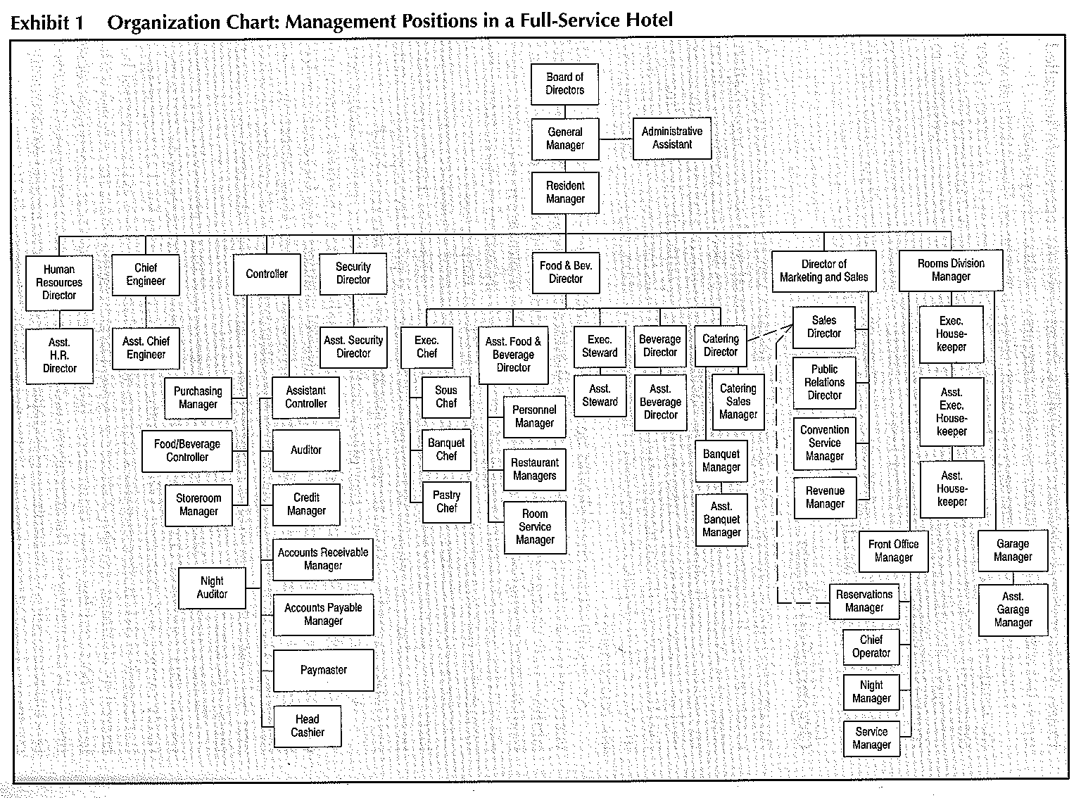 how to add level organisational chart 2013