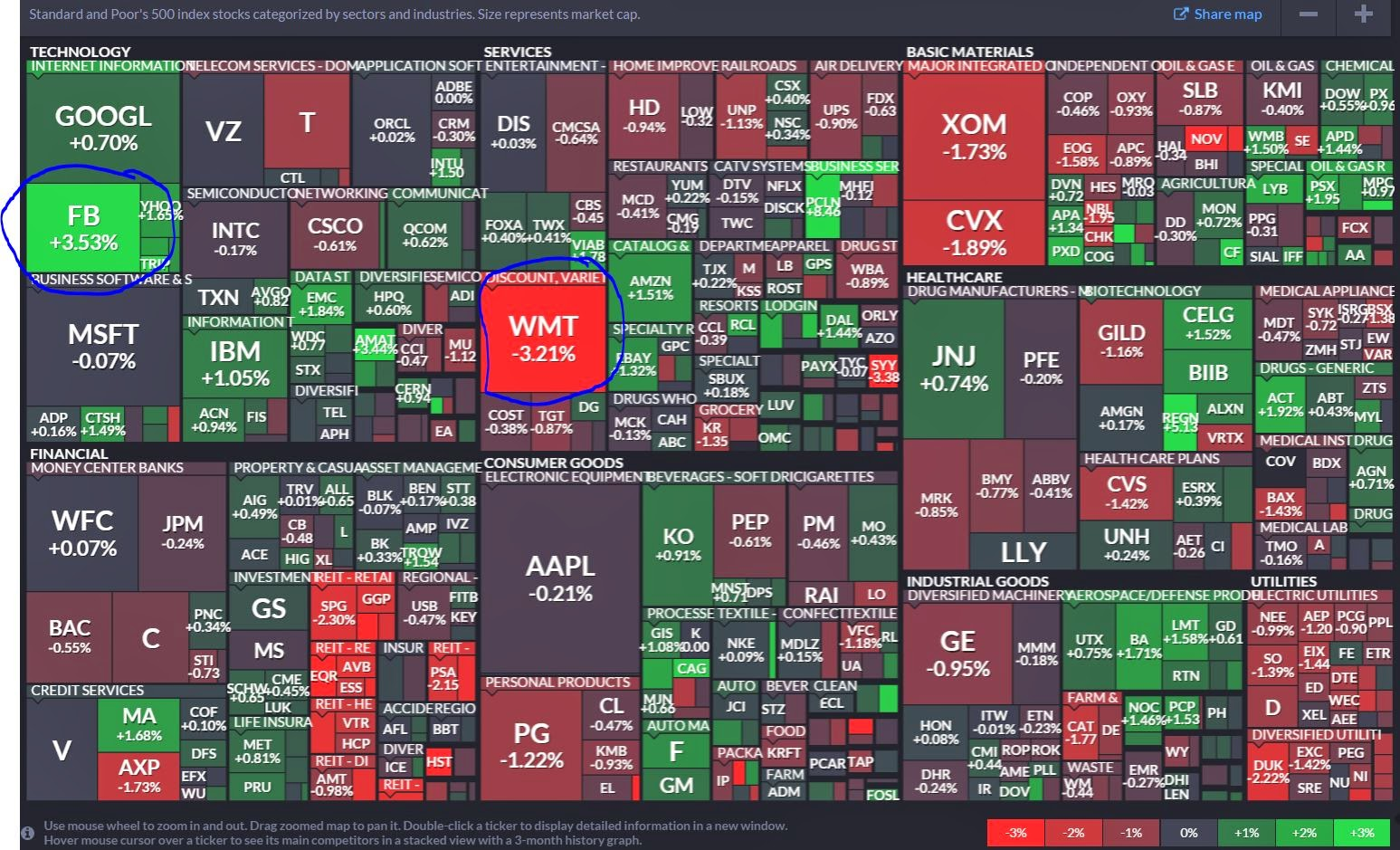 the legend is in the bottom right corner the rectangles contain the ticker symbol for a company s common stock as well as the return the stock generated