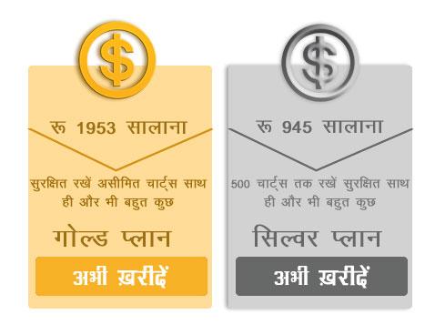 Ab Bhavishyavani karana hua aur bhi aasan. Astrosage ke Gold aur Silver plan ke sath.