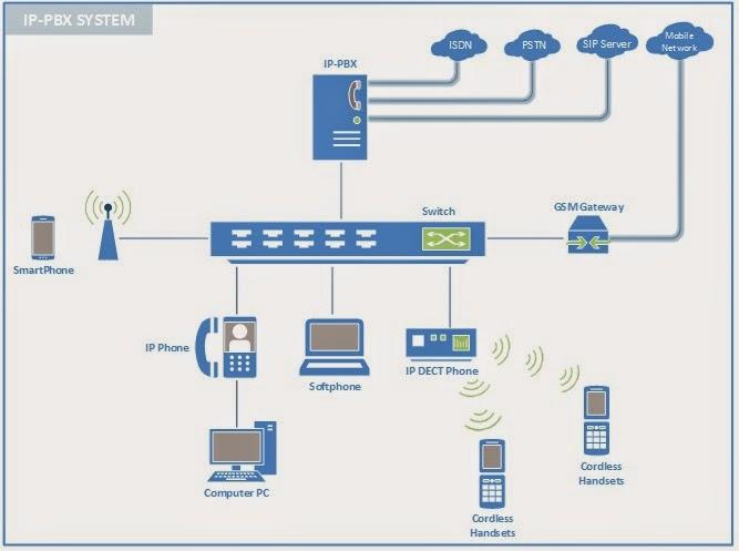 VoIP / IP-PBX กับ 3G my