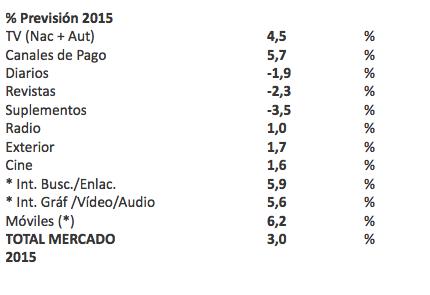 Previsión inversión publicitaria 2015 ZenithVigía