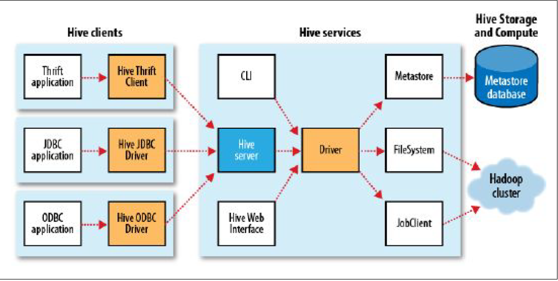 raghujuluri: HIVE - HADOOP : INSTALLATION , EXECUTION OF SAMPLE ...