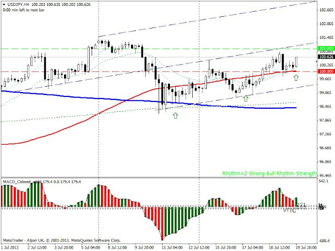 usdjpy uptrend channel