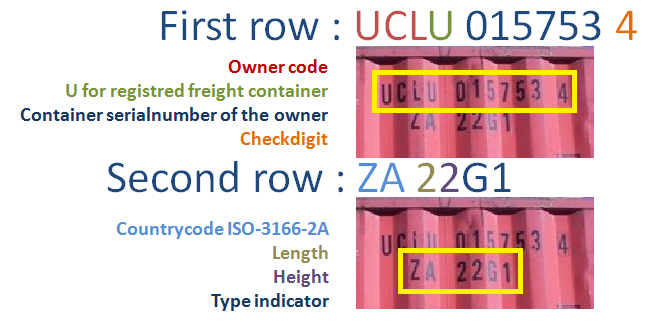 Container number explained
