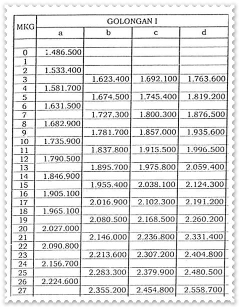 Daftar Gaji Pokok PNS 2015 Golongan I