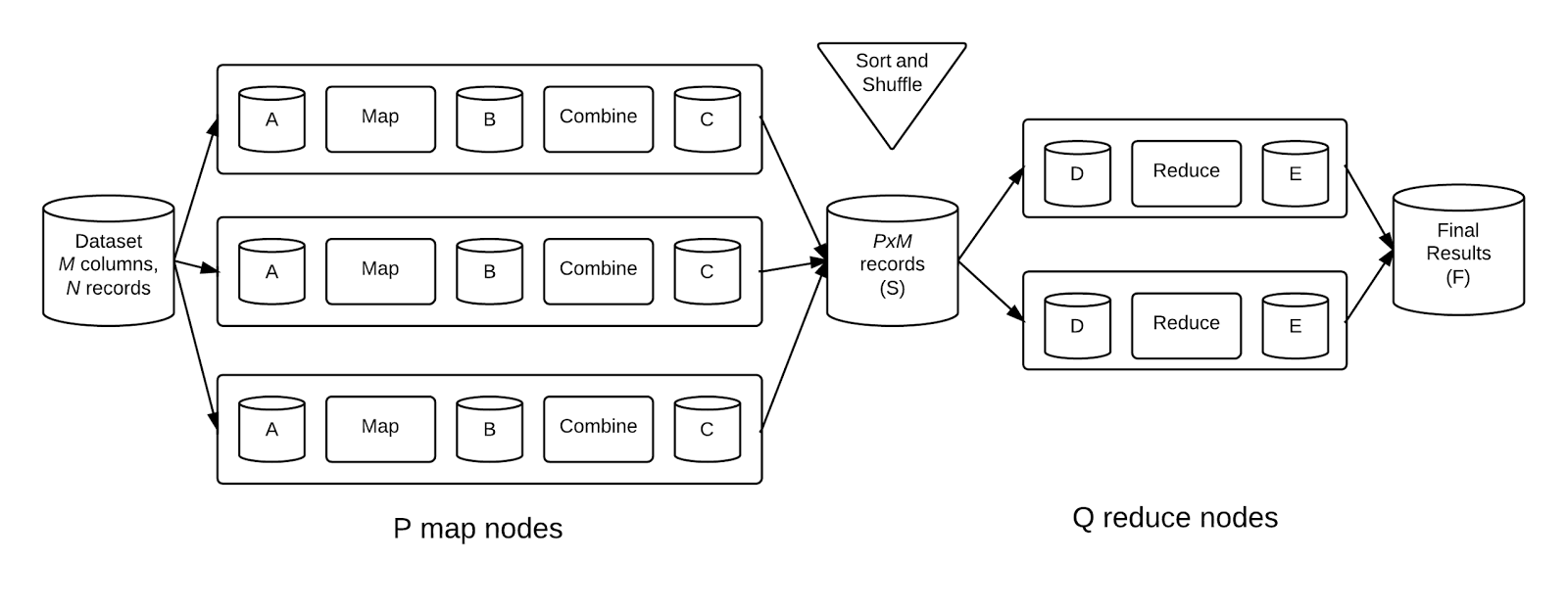 abstract model of hadoop i o processing