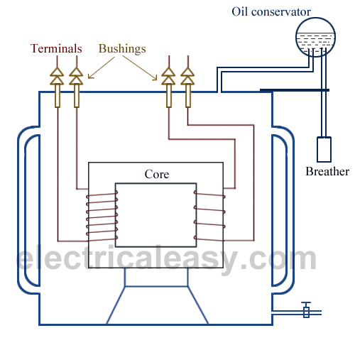transformer+construction electrical transformer basic construction, working and types transformer circuit diagram at webbmarketing.co