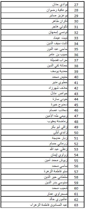 نتائج مسابقة الدخول للمدرسة الوطنية للمناجمنت وإدارة الصحة enmas للموسم 2013-2014 2.JPG