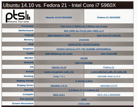 Fedora 21 vs Ubuntu 14.10