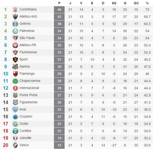 A tabela com a classificação do Brasileirão 2015 após a 21ª rodada