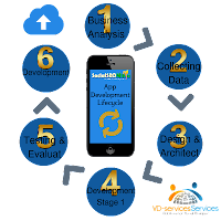 Tampa Mobile App Design