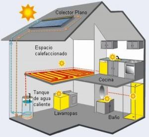 Hogar utilizando energía solar