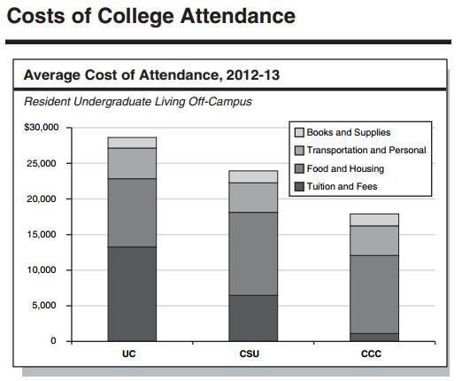 the rise of college tuition and the stable actual cost of attendance in american schools Best online big data programs the cost of attendance plus the early to mid salary career numbers make american university is a private research university.
