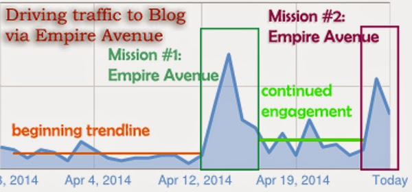 Empire Avenue Missions summary by Net Profits Media