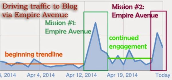 Empire Avenue Missions summary by Net Profits Media