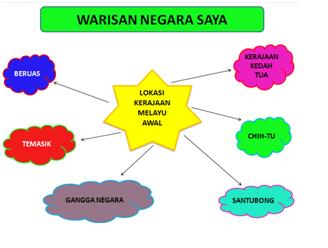 Mari Mengenal Sejarah Kerajaan Melayu Awal