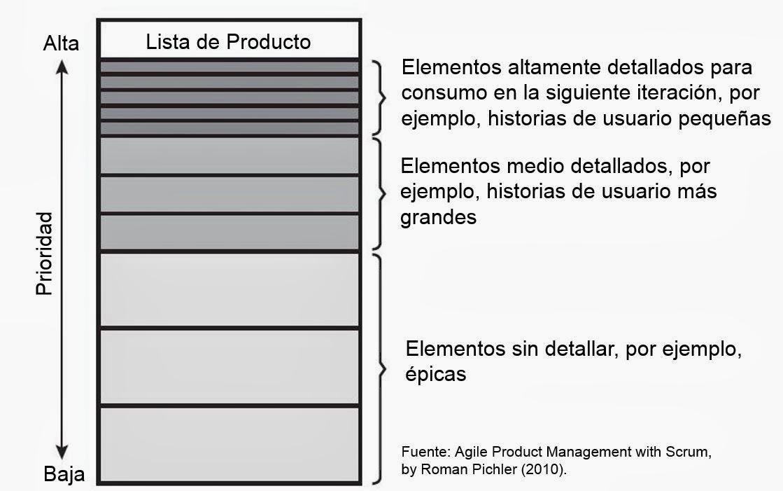 Figura: La priorización de la Lista de Elementos del Producto determina el nivel de detalle