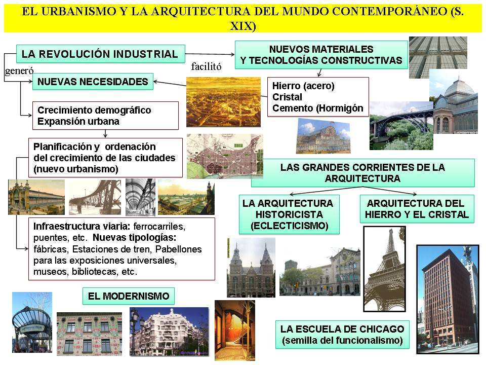 Jtartema18 Arquitectura del siglo 20 wikipedia