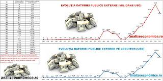Evoluția poverii datoriei publice externe pe locuitor între 1868 și 2015