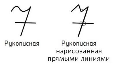 Происхождение цифр.