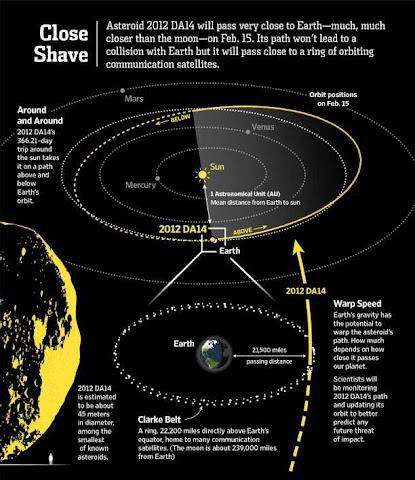 Grafis Asteroid 2012 DA14
