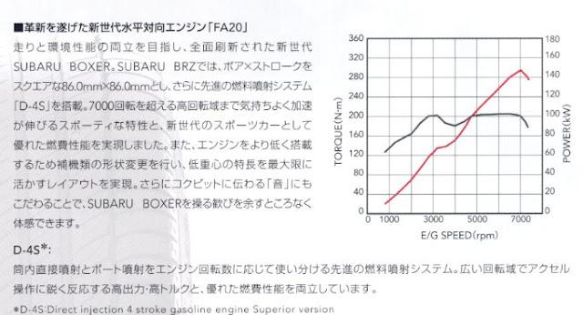 4U-GSE Toyota, FA20 Subaru, charakterystyka mocy i momentu, wykres, hamownia, dyno, chart, czy warto kupić, na co zwracać uwagę