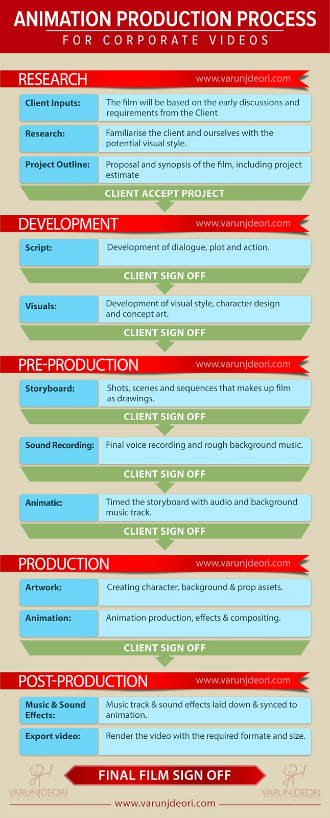 Animation Production Process