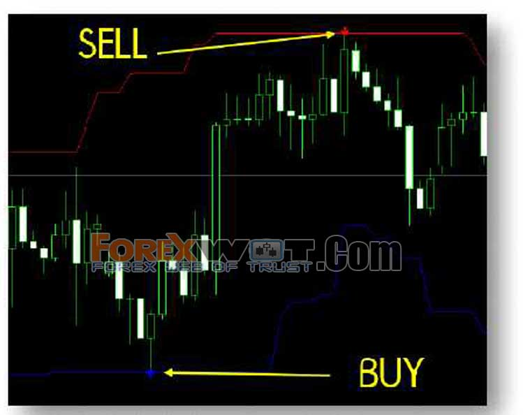 F forex indicator used
