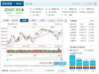 中国株コバンザメ投資 香港ハンセン指数0913
