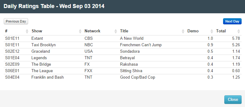 Final Adjusted TV Ratings for Wednesday 3rd September 2014