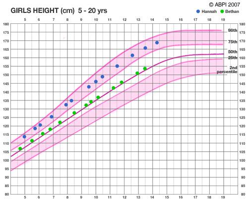 girl height weight chart