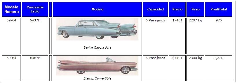 Obelisco Classic Car Club Cali Colombia: La Historia del Cadillac ...