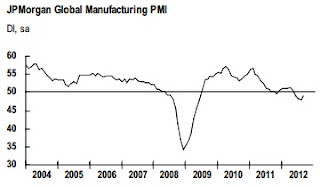 Atividade indistrial global PMI JP Morgan