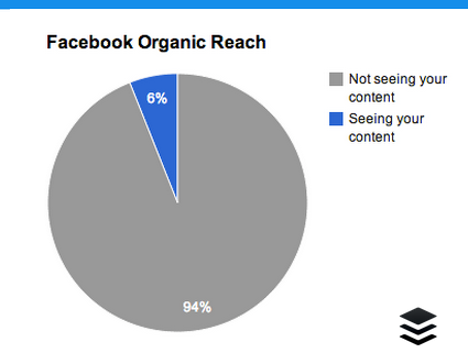 How to catch organic traffic to ecommerce websites with social media