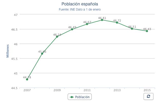 La salida de extranjeros y españoles reduce la población por tercer año consecutivo