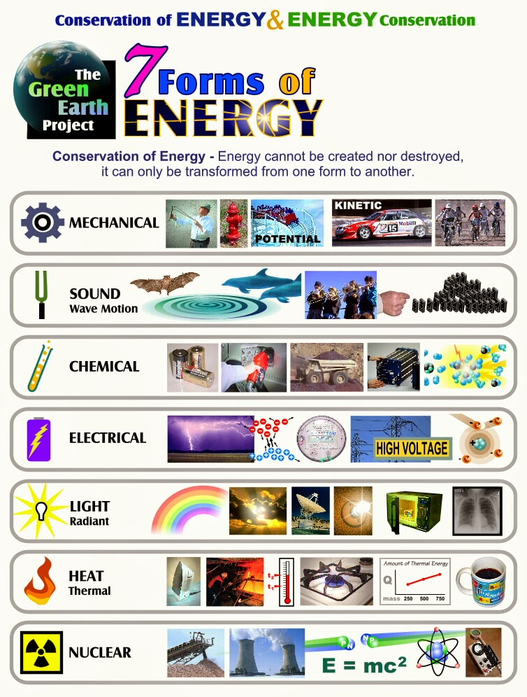 6th Grade Science: 3rd Six Weeks (Wk 3 & 4): Energy Review ...