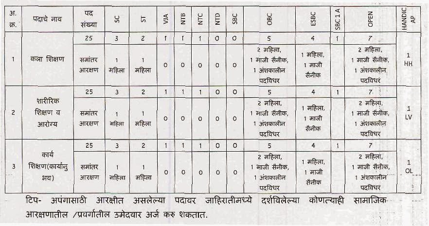Post Details ZP Osmanabad
