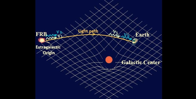 This illustration shows how two photons, one at a high frequency (nu_h) and another at a low frequency (nu_l), travel in curved space-time from their origin in a distant Fast Radio Burst (FRB) source until reaching the Earth. A lower-limit estimate of the gravitational pull that the photons experience along their way is given by the mass in the center of the Milky Way Galaxy. Credit: Purple Mountain Observatory, Chinese Academy of Sciences