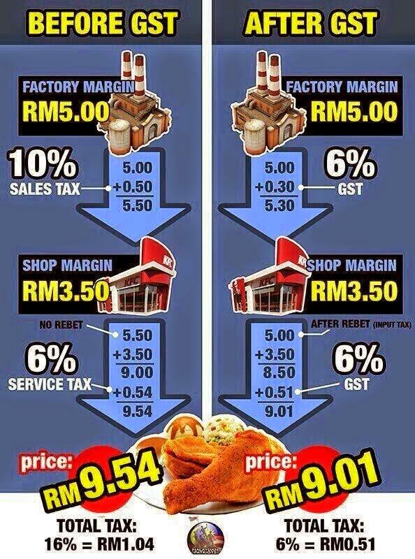 Cara kira GST Malaysia