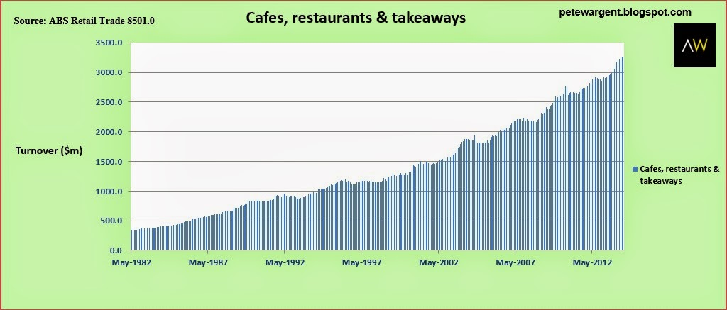cafes restaurants