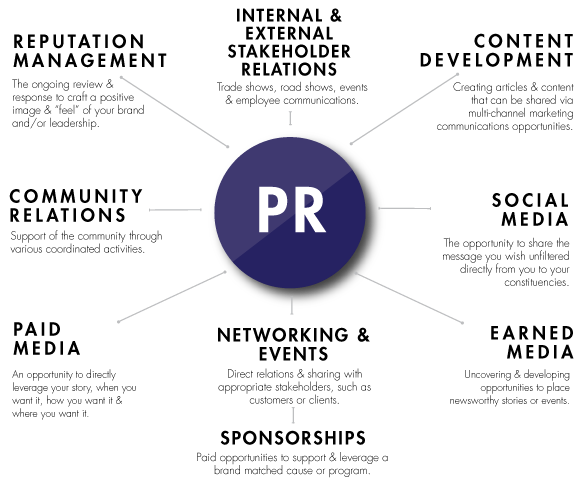 michigan premier marketing team blog  what is public