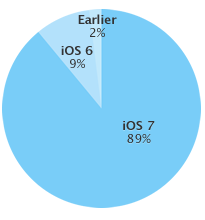 iOS Adoption Rates