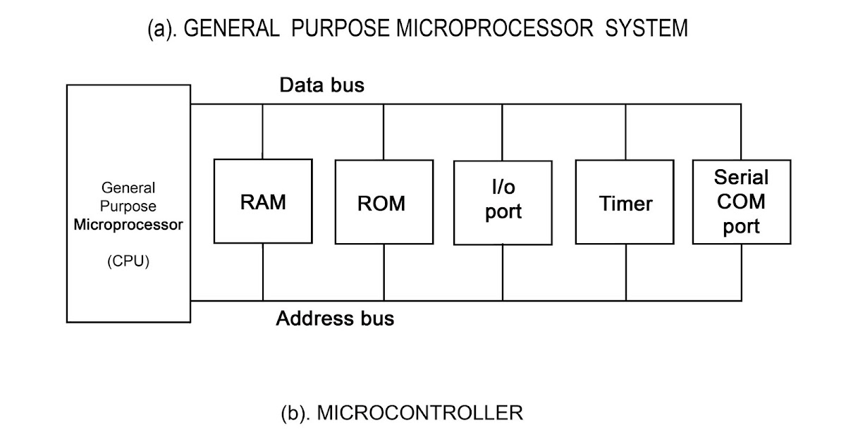 Block Diagram Of Microcontroller And Microprocessor Your Desk