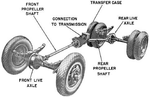 Four Wheel Drive Transmission