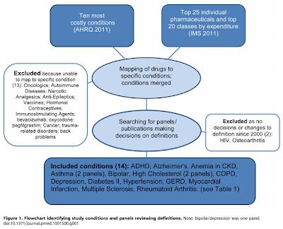 Diagrama del proceso de selección de guías de práctica clínica