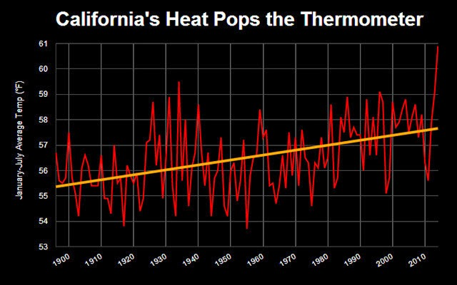 California's Heat (Credit: National Climatic Data Center) Click to enlarge.