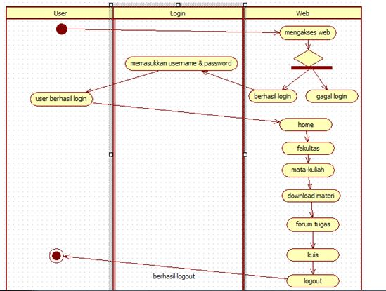 Mieftah contohactivity diagram login v class contohactivity diagram login v class ccuart Choice Image