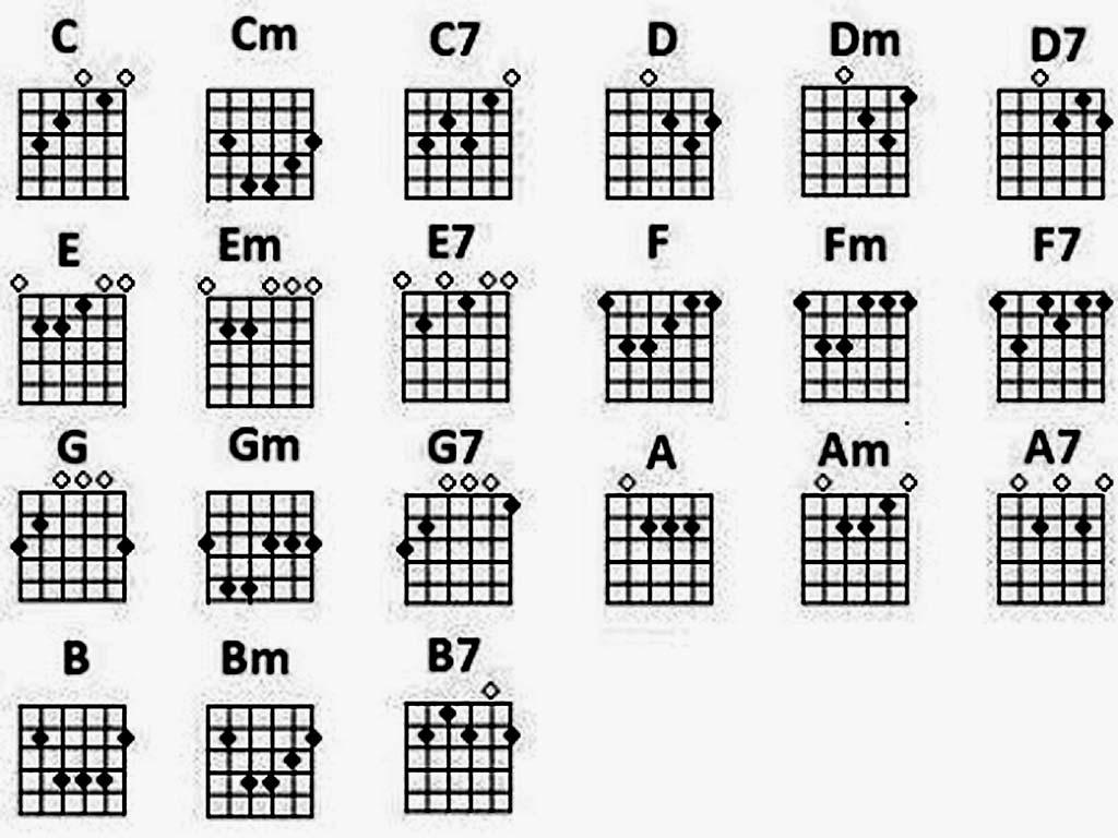 Tasti chord kunci gitar standar kunci gitar standar reheart Choice Image