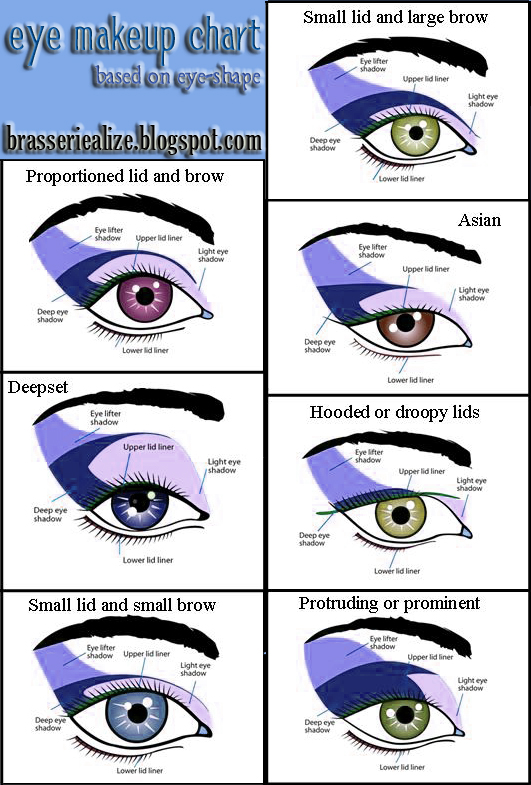 Eye makeup chart eye shape based