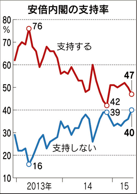 内閣支持率6月日本経済新聞